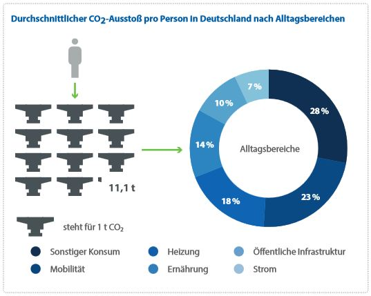 Durchschnittlicher CO2-Ausstoß pro Person in Deutschland nach Alltagsbereichen