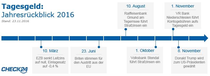 Tagesgeld Rückblick 2016 klein