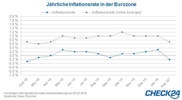 Jährliche Inflation in der Eurozone