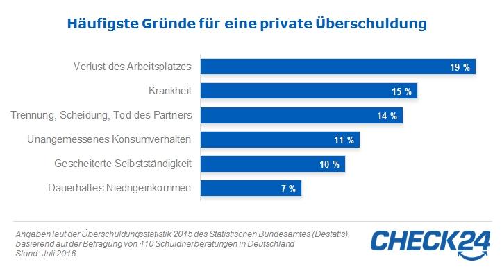 Häufigste Gründe für private Überschuldung in Deutschland