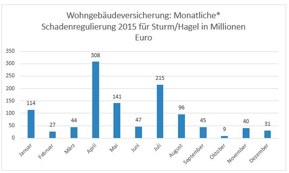 Wohngebäudeversicherung: Monatliche Schadenregulierung 2015 für Sturm/Hagel in Millionen Euro