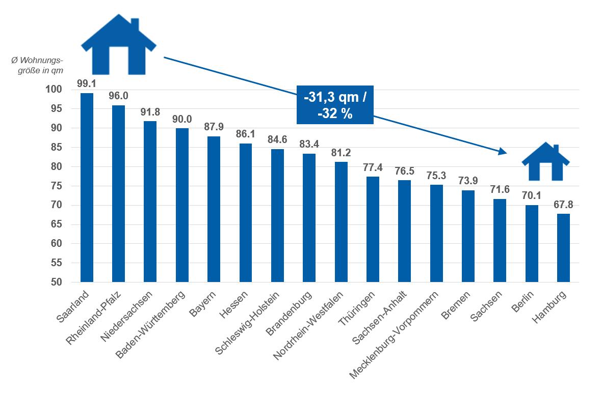 Übersicht: Durchschnittliche Wohnungsgröße in den einzelnen Bundesländern
