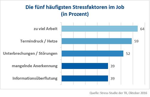 Häufiste Stressfaktoren im Job