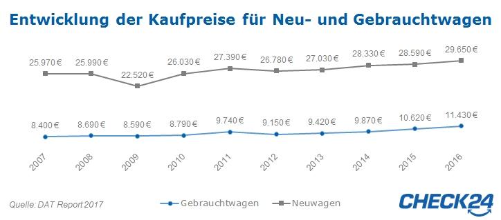 Kaufpreise DAT Report 2017