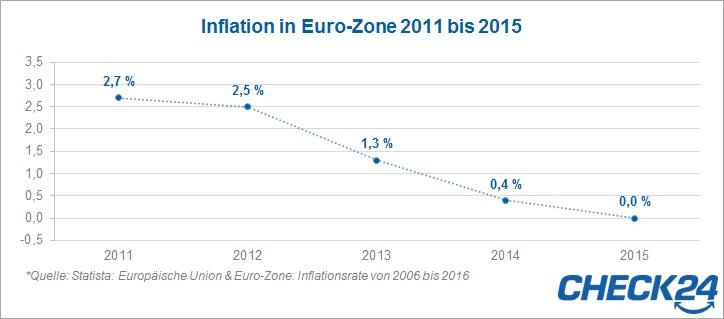 Inflation 2011 bis 2015