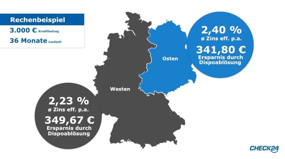 Durchschnittliche Kreditzinsen in Ost- und Westdeutschland