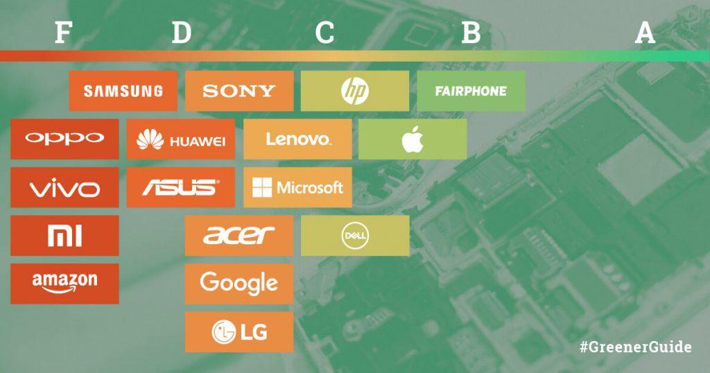 Greenpeace Giode to Greener Electronics 2017