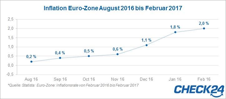 Inflation 2016 bis 2017