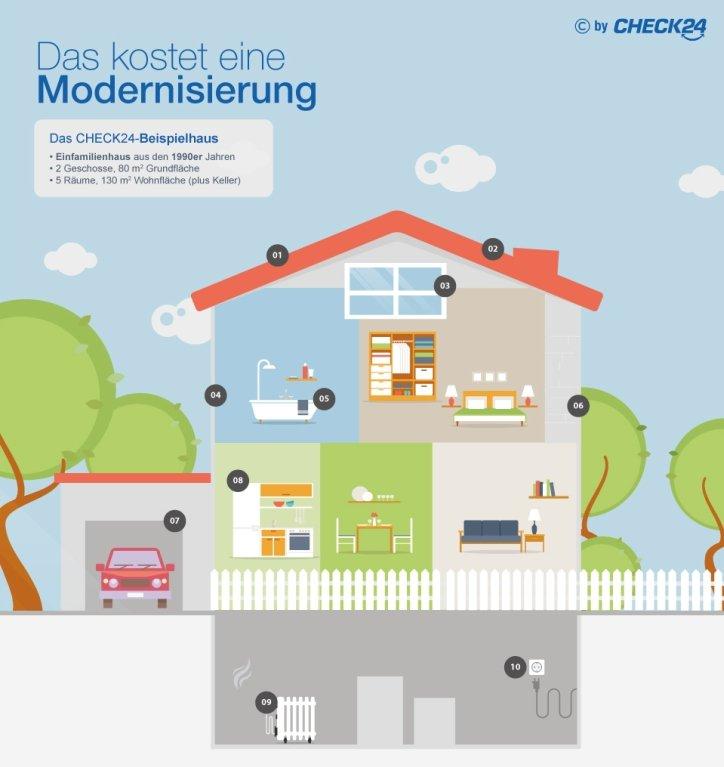Modernisierung Kosten CHECK24-Beispielhaus