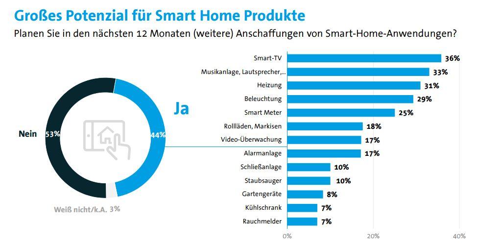smart home deutsche versprechen sich erh hte sicherheit. Black Bedroom Furniture Sets. Home Design Ideas