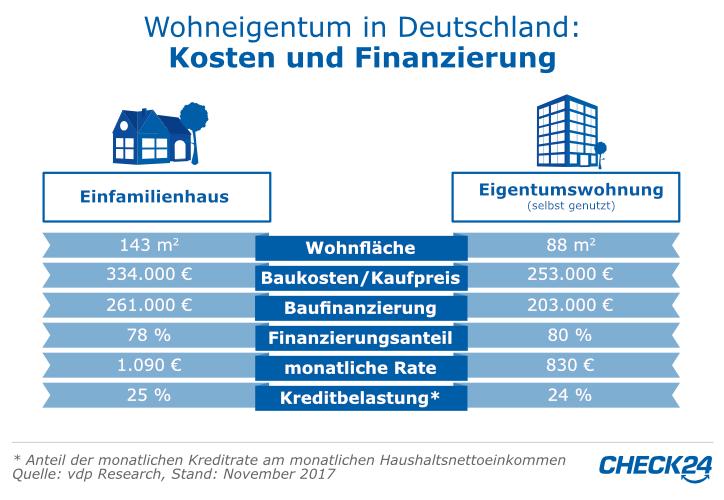Wohneigentumsfinanzierung in Deutschland
