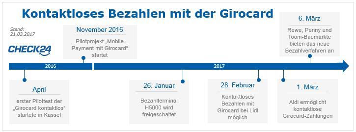 Timeline: Kontaktloses Bezahlen mit der Girocard in Deutschland