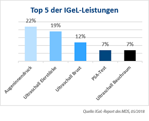 Diagramm: IGeL-Report des MDS, 05/2018