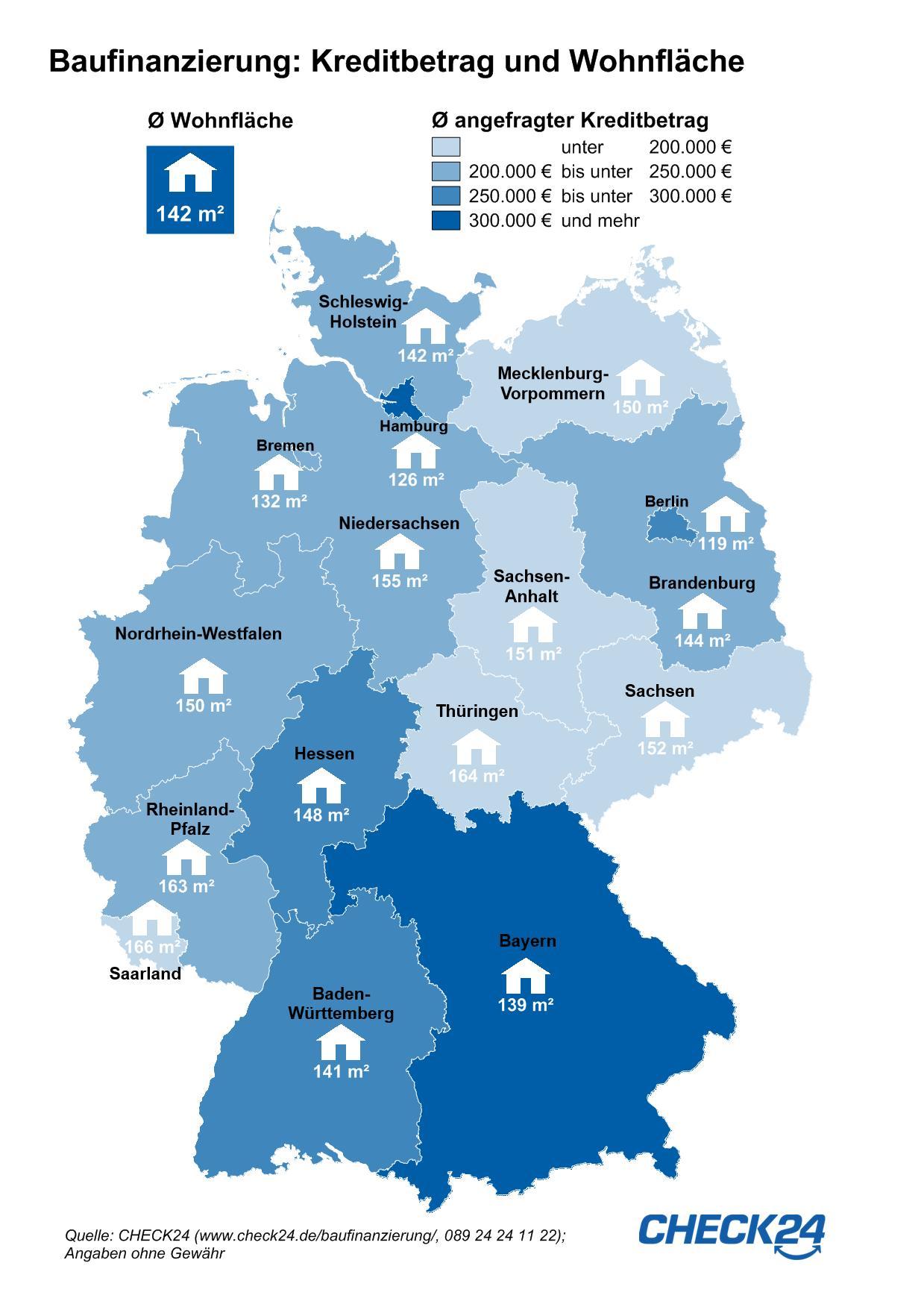 Grafik CHECK24 Baufinanzierungs-Studie