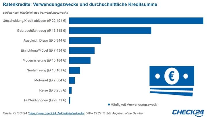 Studie Ratenkredite: Verwendungszwecke und durchschnittliche Kreditsumme