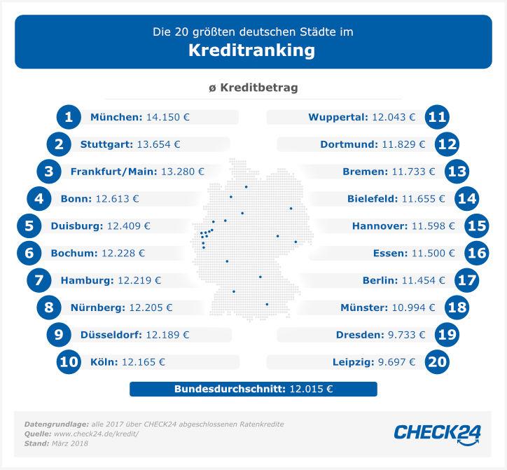 Die 20 größten Städte im Kreditranking
