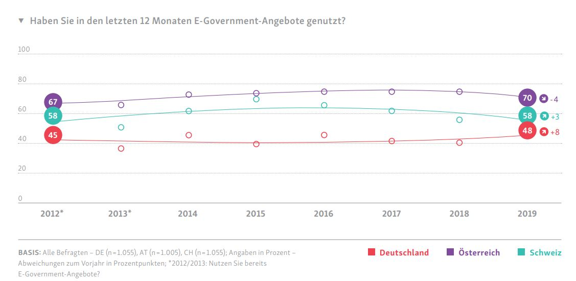 E-Government Monitor 2019 Studie