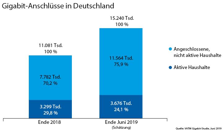 Verfügbarkeit von Gigabit-Anschlüssen in Deutschland