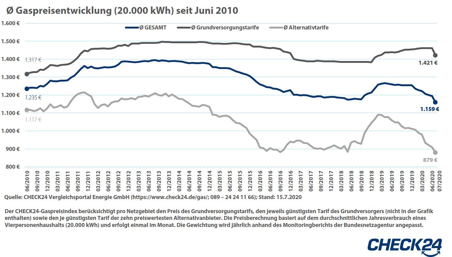 Gaspreisentwicklung seit Juni 2010