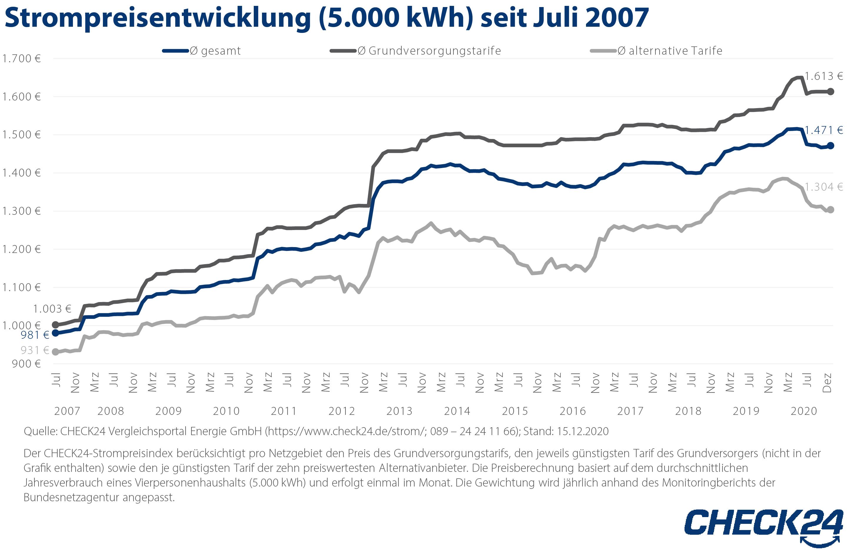 Strompreis bleibt kommendes Jahr hoch – 111 Grundversorger erhöhen die Preise