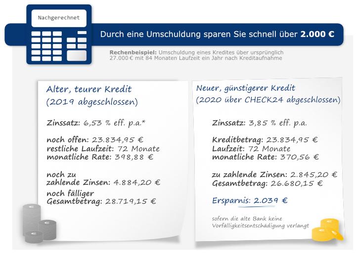 Beispielrechnung: Durch eine Umschuldung bis zu 2.000 Euro sparen