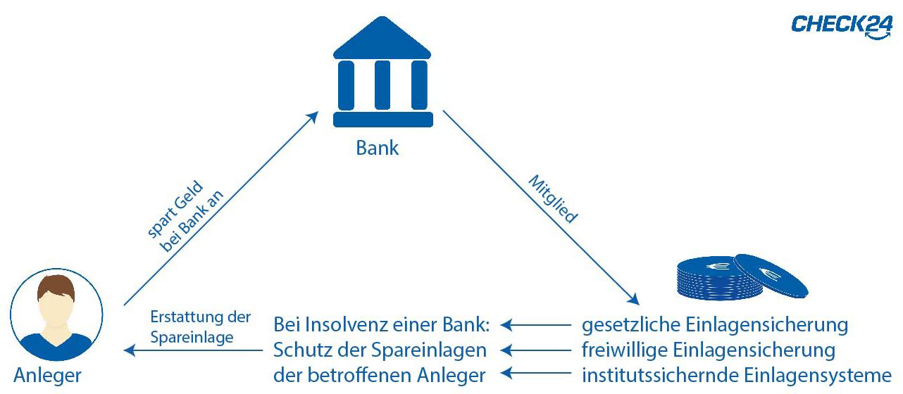 So funktioniert die Einlagensicherung in Deutschland