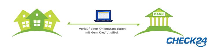 Eine normal ablaufende Banktransaktion beim Onlinebanking