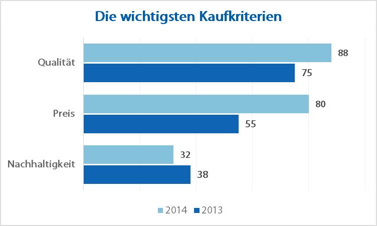 Kaufkriterium: Worauf achten die deutschen beim Immobilienkauf