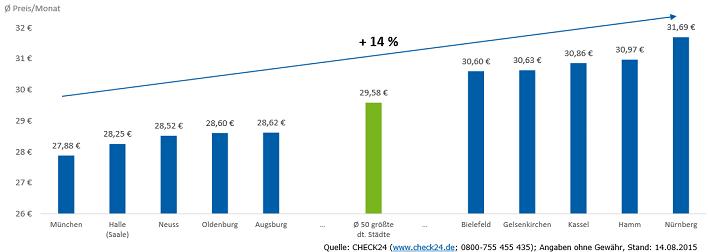 Durchschnittlicher Effektivpreis einer Doppel-Flat (Internet und Telefon) ab 16 MBit/s