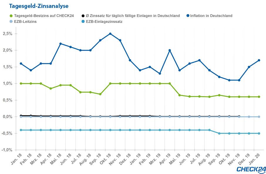 Tagesgeldzinsentwicklung 2011 bis heute