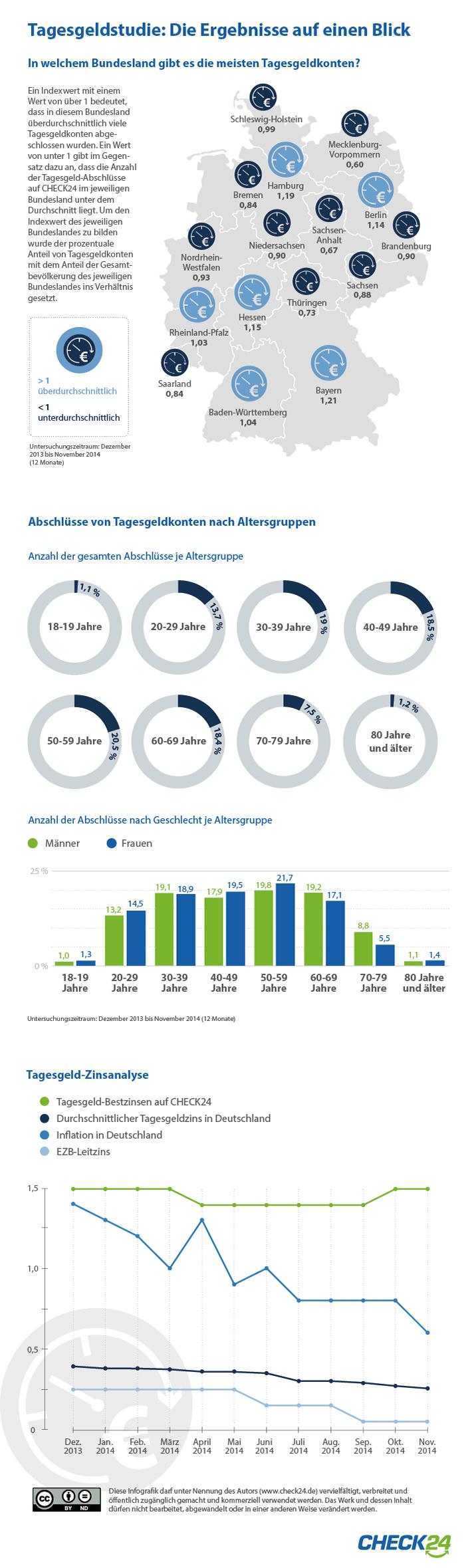Ergebnisse Tagesgeldstudie 2014