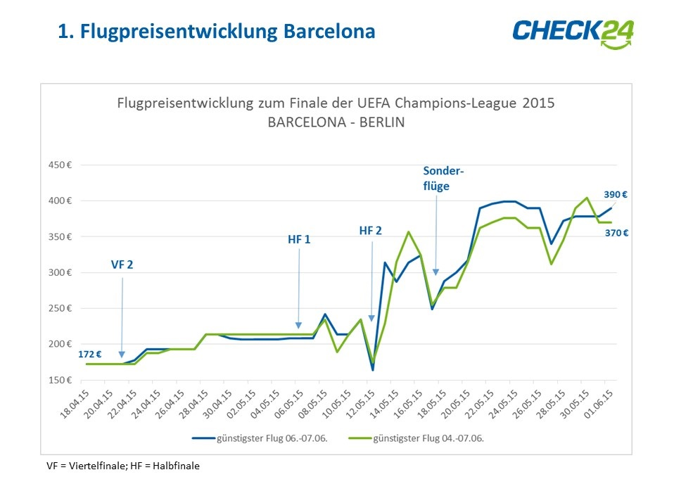 Flugpreisentwicklung Barcelona Champions League Finale
