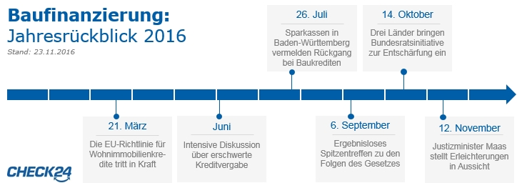Baufinanzierung Rückblick 2016 klein