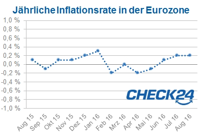 Inflation in der Eurozone im August 2016