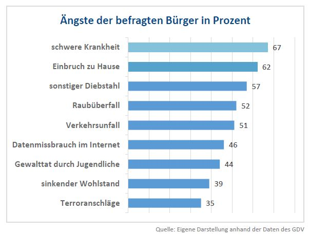 Die Ängste der Deutschen in Prozent