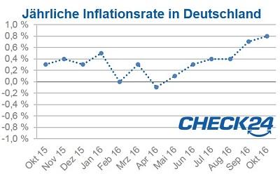 inflationsrate wieder so hoch wie vor zwei jahren. Black Bedroom Furniture Sets. Home Design Ideas