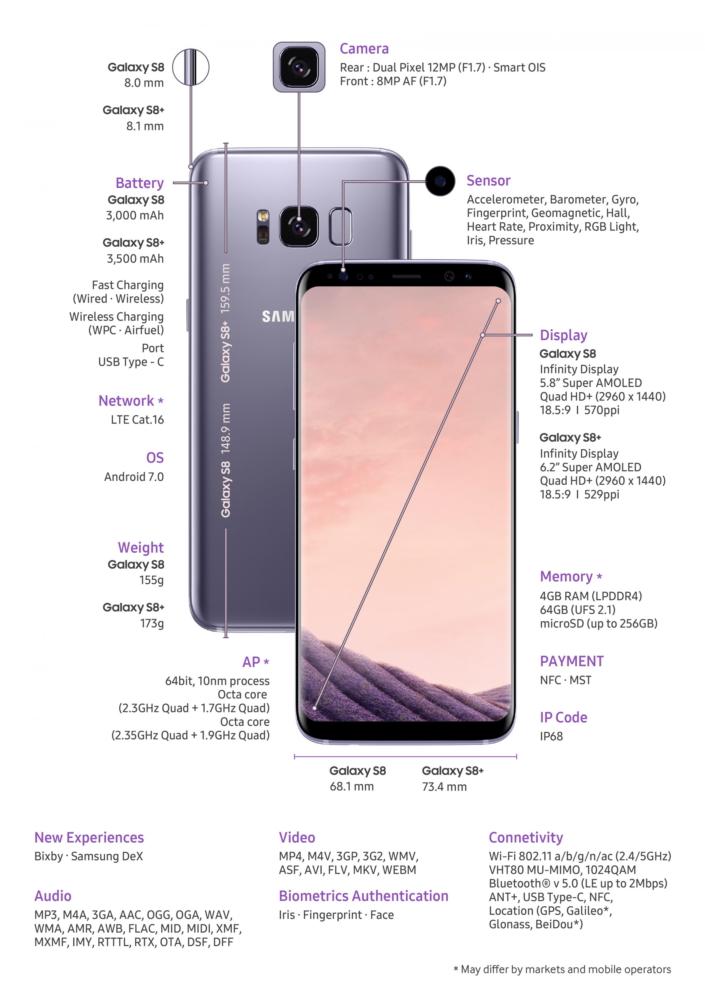 Samsung Galaxy S8 S8+ Details