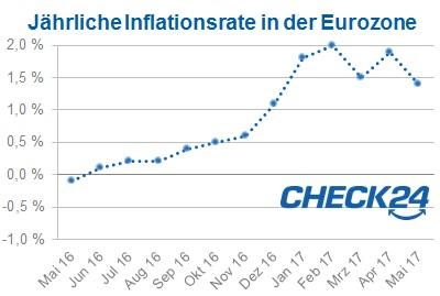 inflation im euroraum f llt auf jahrestiefstwert. Black Bedroom Furniture Sets. Home Design Ideas