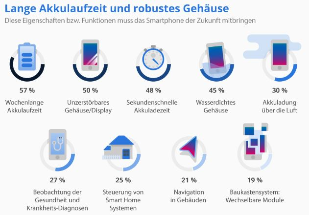 Das wünschen sich Deutsche von ihrem zukünftigen Smartphone