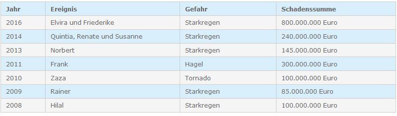 Tabelle zu den Naturkastrophen inklusive Schadenssummen in Deutschland