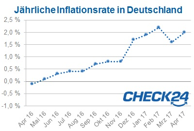 Inflation Deutschland April 2017