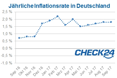 Inflation Deutschland September 2017
