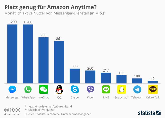 Infografik Messenger-Nutzer