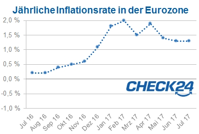 Inflation in der Eurozone im Juli 2017