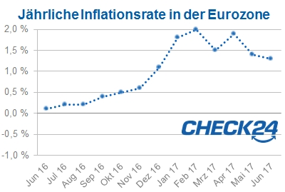 EuroInflation Juni 2017