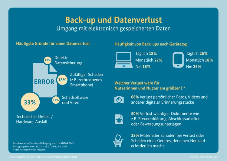 World Backup Day 2018 BSI-Studie