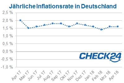 Inflation_Deutschland_April 2018