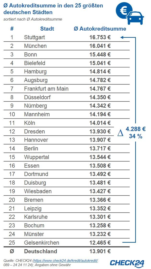 CHECK24 Grafik Autokredite Städte