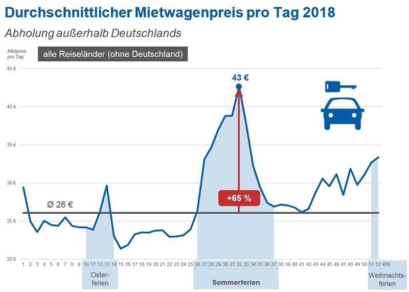 Mietwagen Preise Anstieg Sommerferien 2018