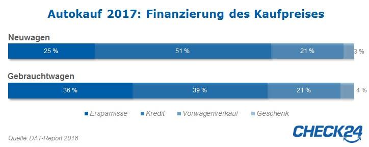 11 Fakten Zur Autofinanzierung Der Deutschen